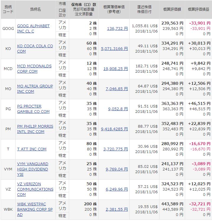米国株保有銘柄一覧