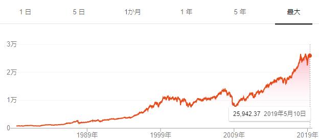 過去のダウ平均株価