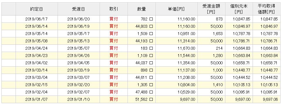 楽天VTI購入履歴6か月目