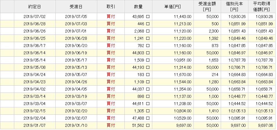 楽天VTIトータルリターン7か月目