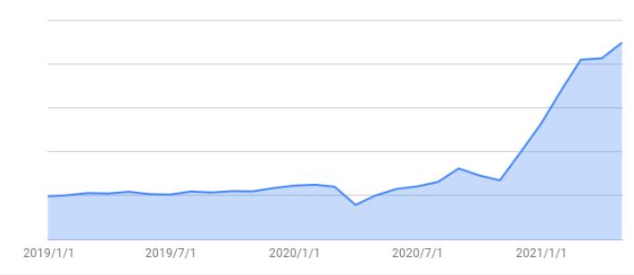 総資産推移202104